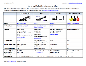 Streaming Media Player Comparison Chart